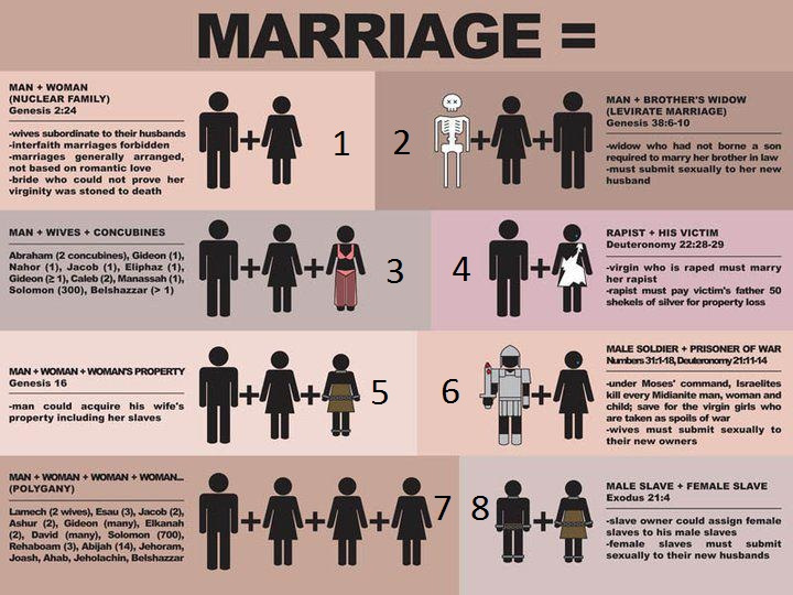 family marriage relationships biblical perspective