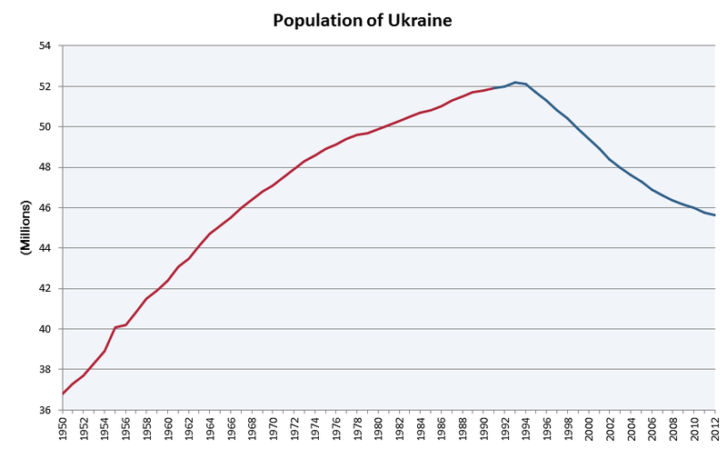 800px-Population_of_Ukraine_v.2