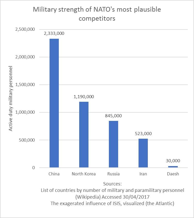 Military strengths graph.jpg